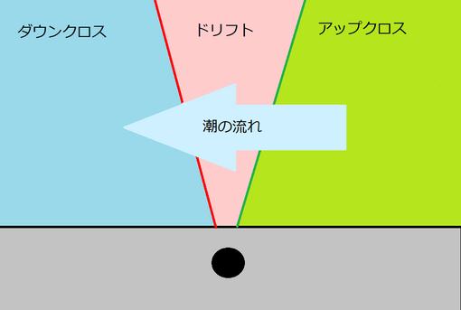 キャスト方向.png